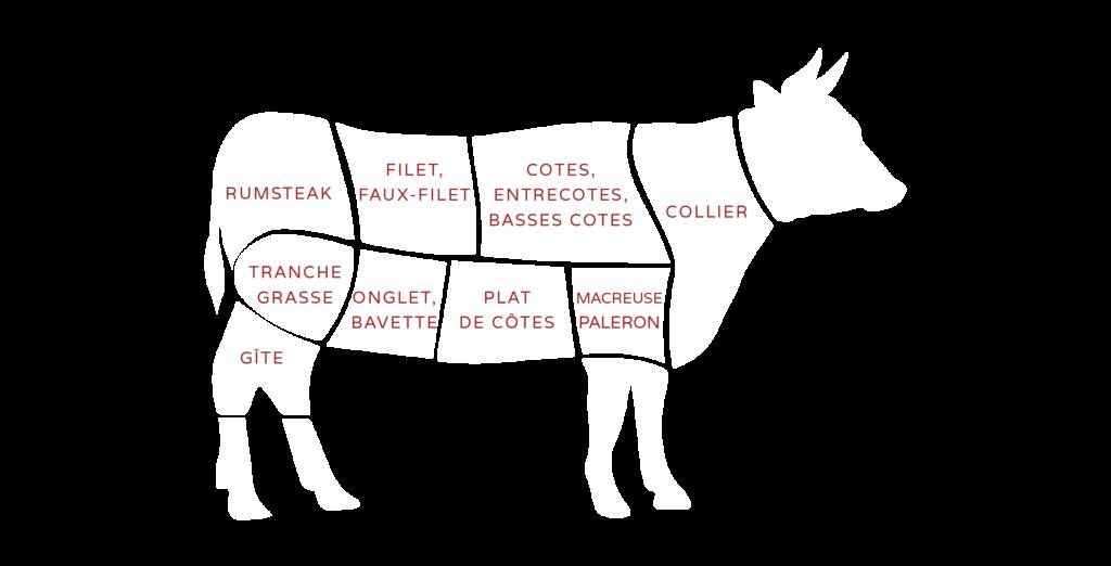 Ferme de Peyrot vente directe de viande bovine limousine